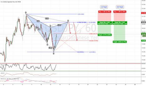 USDJPY: USD/JPY: Possible Bearish Cypher Pattern (1H Chart)