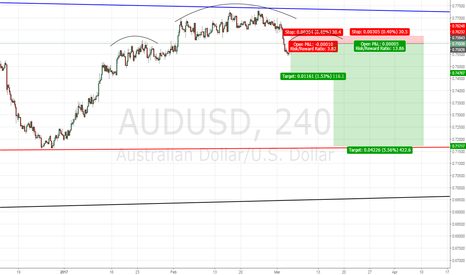 AUDUSD: Bearish AUDUSD