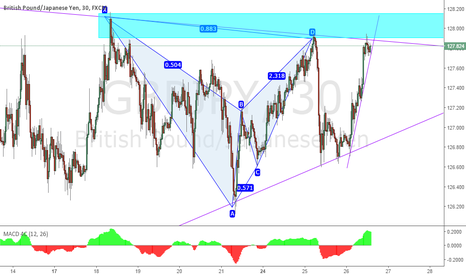 GBPJPY: GJ - Price reaching PRZ zone, long term trend line, rising trend