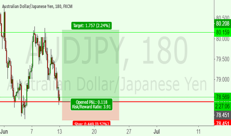 AUDJPY: AUD JPY SHORT TERM LONG