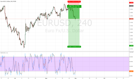 EURUSD: EURUSD Turning of the tides
