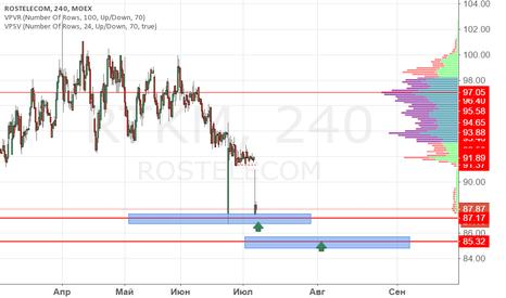 RTKM: Ростелеком покупка 87.20