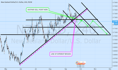 NZDUSD: VERY UNUSUAL BUT ITS BASIC SUPPORT AND RESISTANCE TRADING
