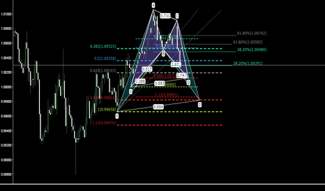 USDCHF: USDCHF H1 2 POSSIBLE BAT PATTERN SETTING UP