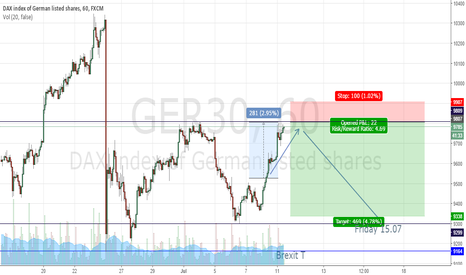 GER30: Dax go short