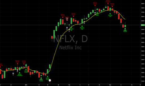 NFLX: Candlestick Patterns Identified (updated 3/11/15)