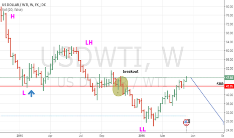 USDWTI: OIL Weekly Setup