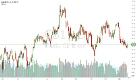 CB1!: Go long on oil