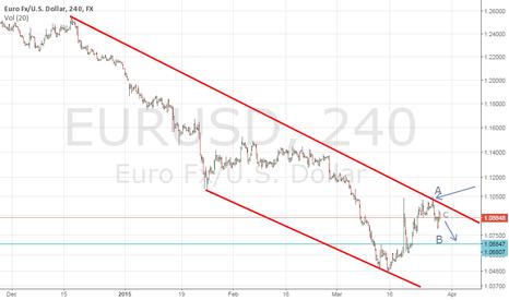 EURUSD: Still Bearish