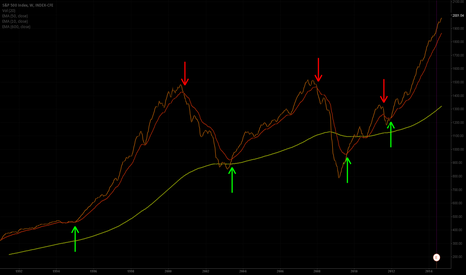 SPX: Best Market Timing Indicator - S&P 500 - Weekly