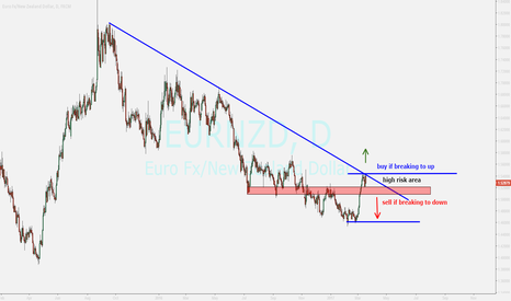 EURNZD: eurnzd...review