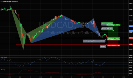 USDCAD: Gartley Double Bottom Flip Reverse It