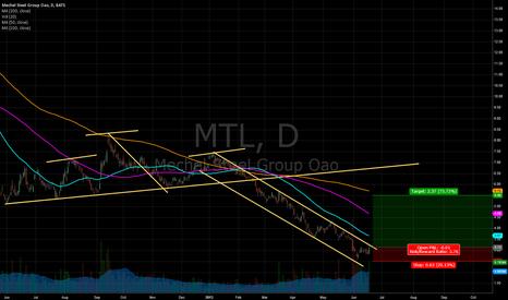 MTL: MTL Long Idea