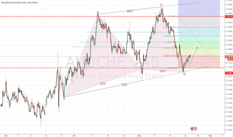 AUDCHF: AUDCHF LONG HARMONIC PATTERN mid - long term