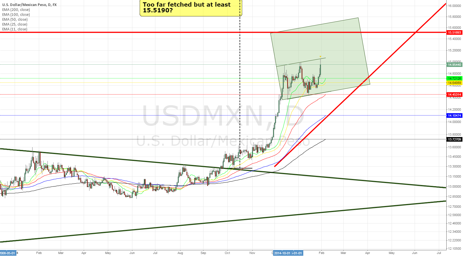 USDMXN daily at least  15.50?
