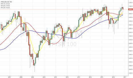 UKX: Monthly Inverted Hammer FTSE