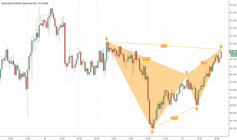AUDJPY: audjpy. at market bat.