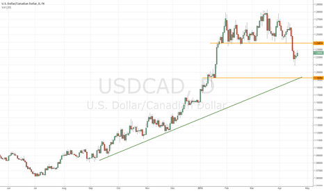 USDCAD: USDCAD has broken off the suppor area