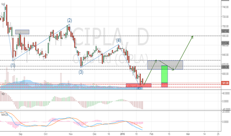 "CIPLA: CIPLA - ""BUY"" Medicine on reports"