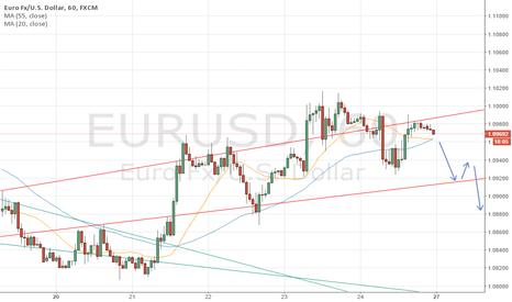 EURUSD: EURUSD Short if it closes below 55 moving average.
