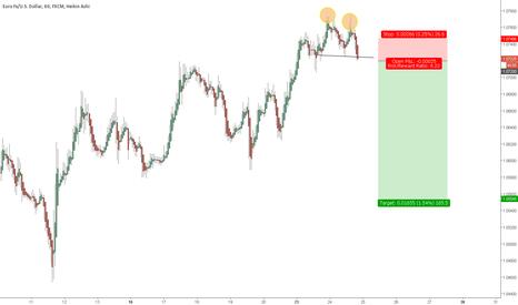 EURUSD: Short the euro