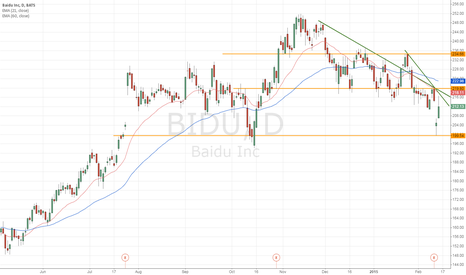 BIDU: Trend is down for BIDU