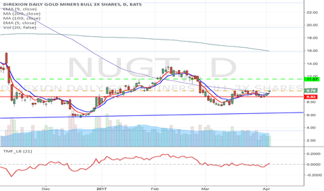 NUGT: NUGT - Strong Gold, aggressive Long from current price to $11.57