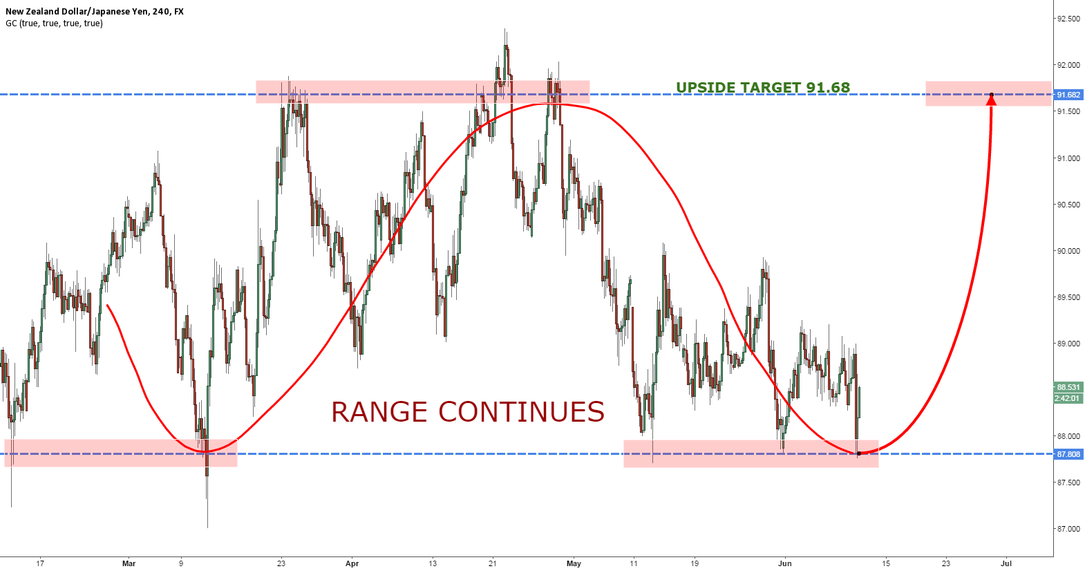 NZDJPY RANGE CONTINUES, NOW UP