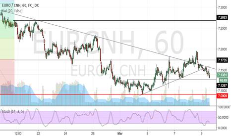 EURCNH: Eur/CNH 2nd chance