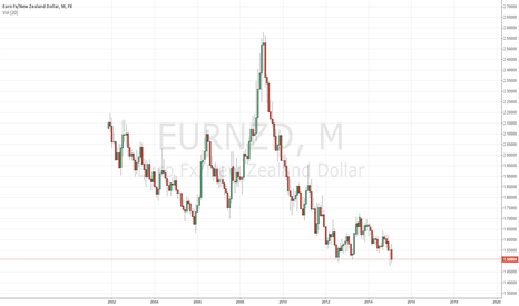 EURNZD: eurnzd potential triple bottom completion, looks like a good rr
