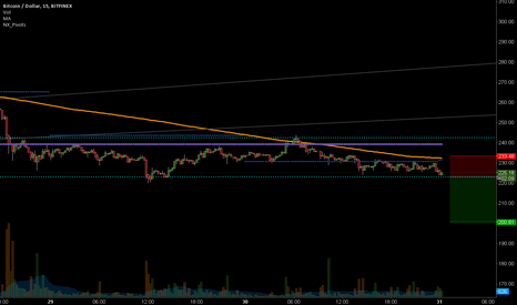 BTCUSD: Entry after a new pivot