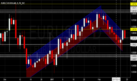 EURUSD: $EURUSD - To Invalidate or Not - Channel Regression