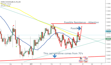 EURUSD: Pay Attention (News) - Long  and Short