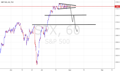 SPX: SPX SP500 short
