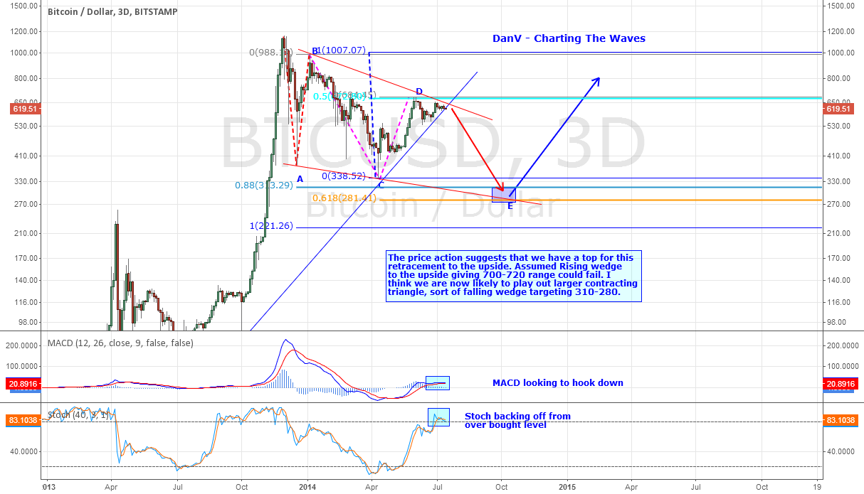 BTCUSD - Could Be Topping