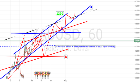 "XAUUSD: If price falls below ""A"" then possible retracement to 1307 again"
