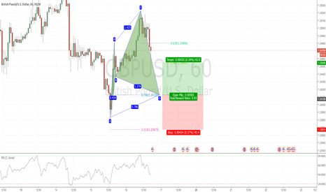GBPUSD: Potential Bullish Cypher in GBPUSD