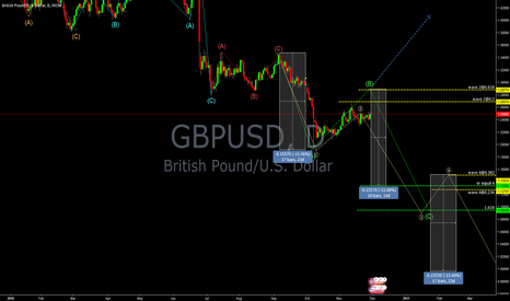 GBPUSD: GBPUSD at the conflux
