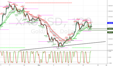 XAUUSD: Let's continue with the trend and get ready for a buy play