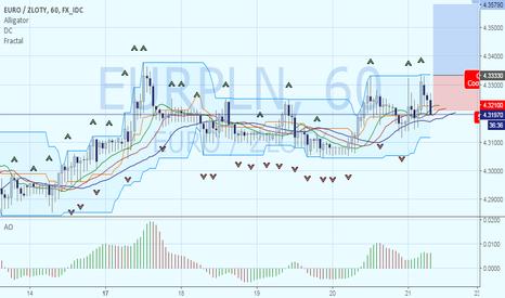 EURPLN: Покупка EURPLN. Цель – 4.3579