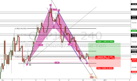GBPJPY: GBP/JPY Bullish Bat Pattern