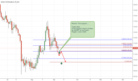 XAUUSD: Monitor Gold For short Scenario...