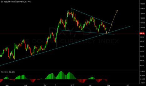 DXY: will this structure works