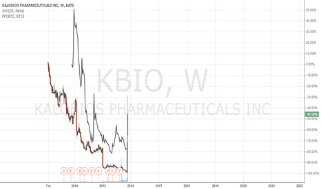 KBIO: $KBIO headline comparison vs $PPCXBT