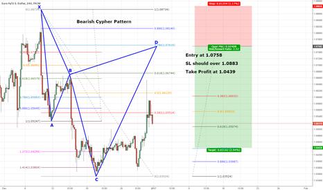 EURUSD: EURUSD Good SHORT with Cypher Pattern!