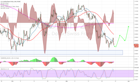 USDCHF: Reversal likely