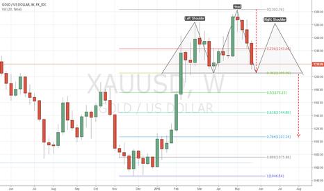 XAUUSD: Gold Weekly - Bulls & Bears Beware