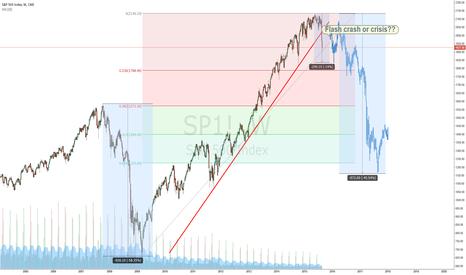 SP1!: Flash crash or crisis??