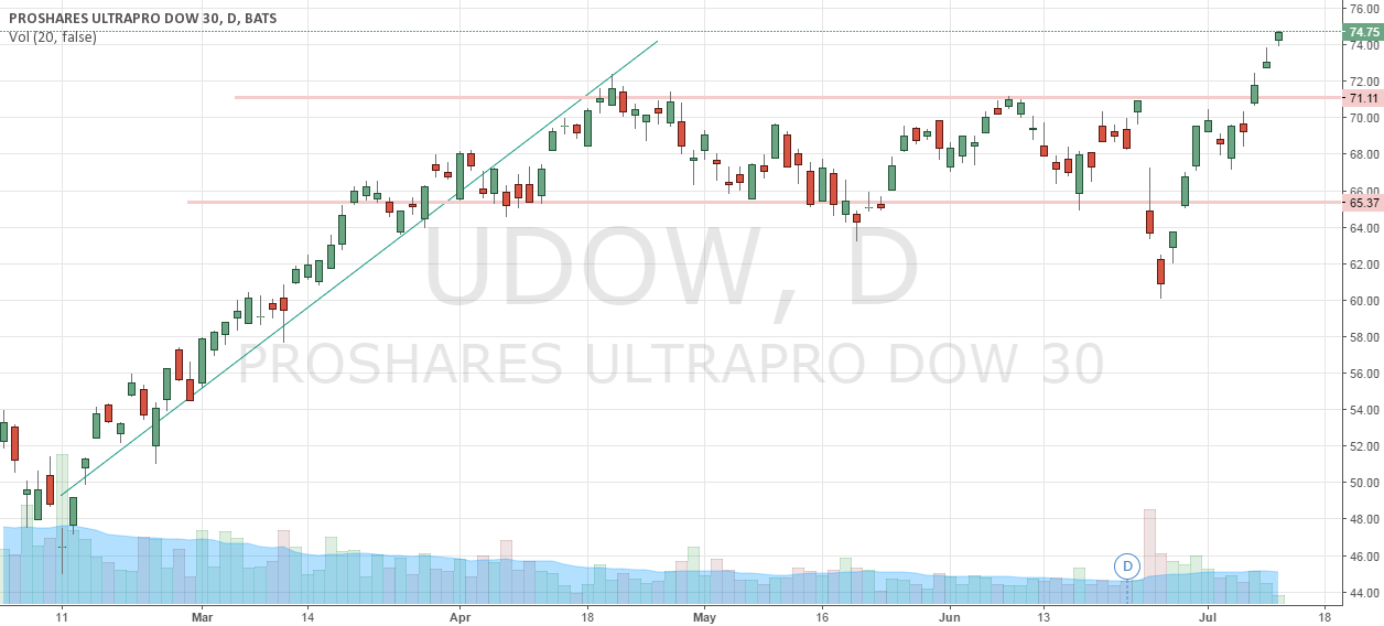 uptrend and Sideways Long ETF UDOW