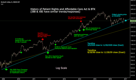 BTK: Trend suggests biotech likes ACA, and if repealed, bearish